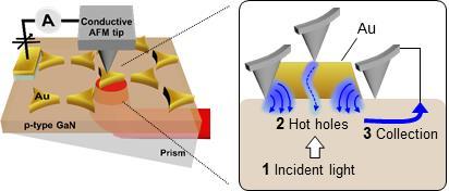 금속-반도체 접합 나노 다이오드에서의 핫홀 발생 실시간 관찰방법 모식도